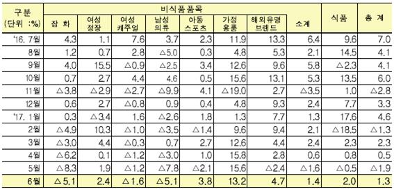 백화점 상품군별 매출증감률,.png