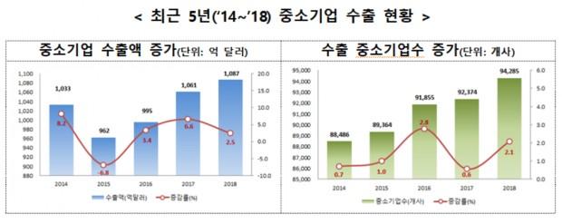 중소기업벤처부수출현황.png