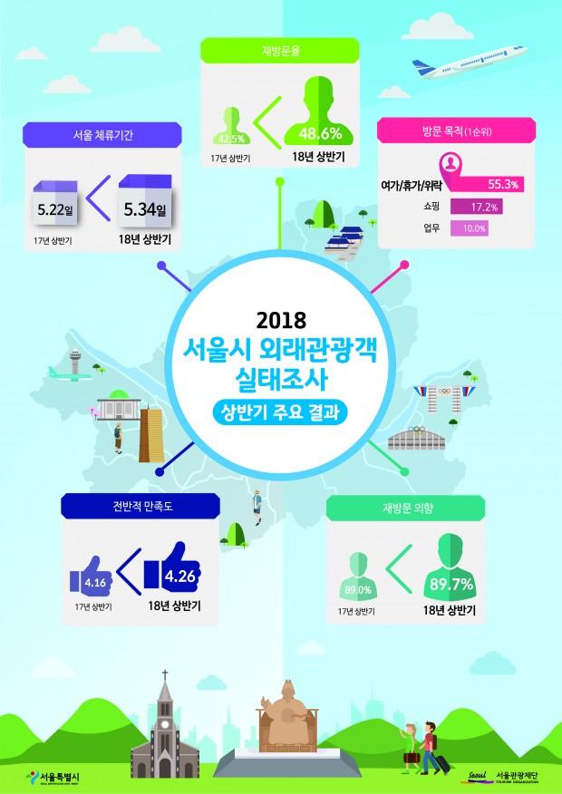 서울시 외래관광객 실태조사 상반기 주요결과_1.jpg