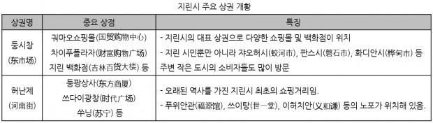 지린시 상권개황.jpg