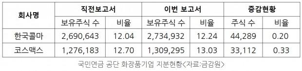 국민연금공단 화장품기업 지분.jpg