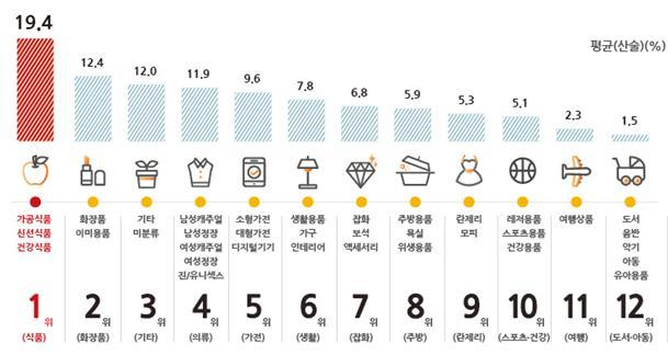 품목별 편성비율(2015년 공정위 품목 기준, 산술평균).jpg