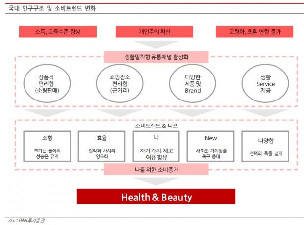 1-h&b  소비형태 변화.jpg
