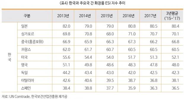 주요 화장품수출국 ESI.jpg