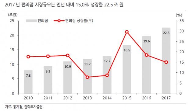 4 -2017년 편의점 시장 규모.png