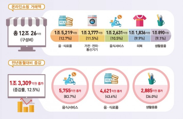 온라인쇼핑 2020년 4월.jpg