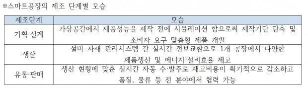 스마트공장 제조단계별.PNG