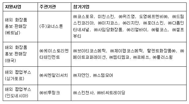 표_2018년 지원사업별 주관기관 및 참가기업 현황.jpg