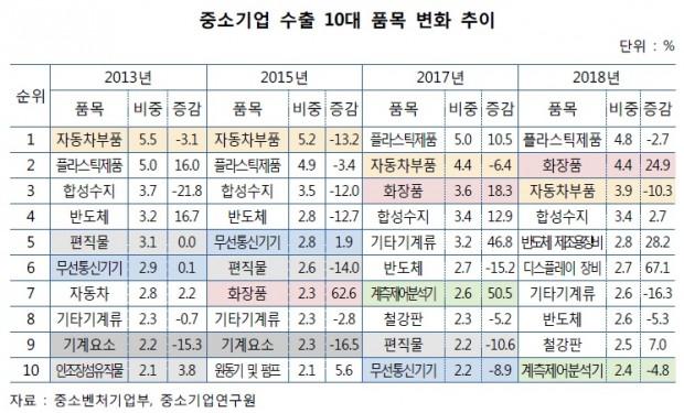 중소기업 수출 품목.jpg
