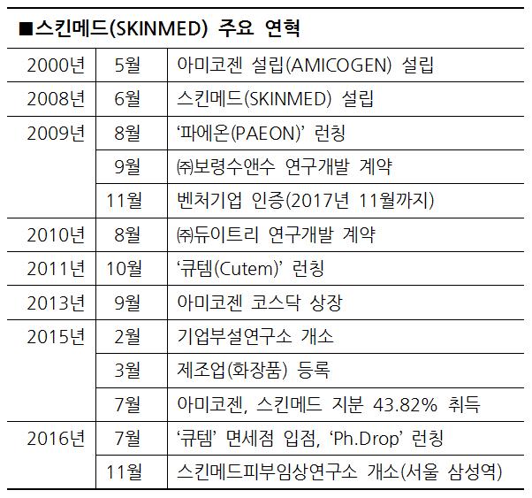 사본 -스킨메드 연혁.png