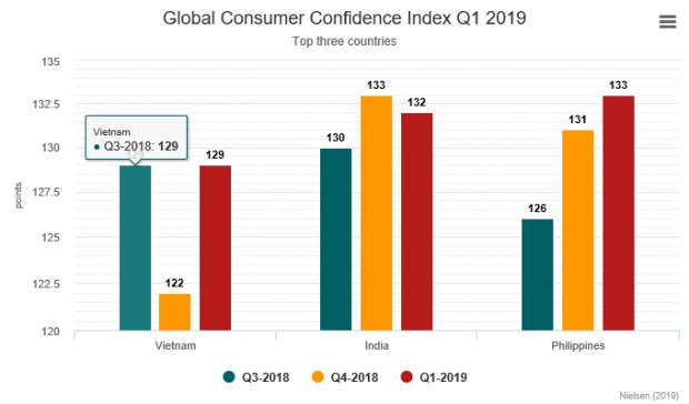 vietnam-consumer-confidence-grows-fastest-in-asia-pacific-region-3943999.png
