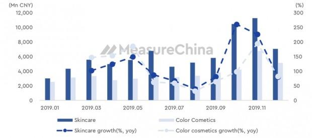 중국 온라인 화장품 시장 매출 및 성장률 추이_메저차이나.jpg