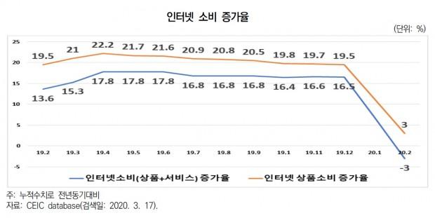 중국 인터넷 소비 증가율.jpg