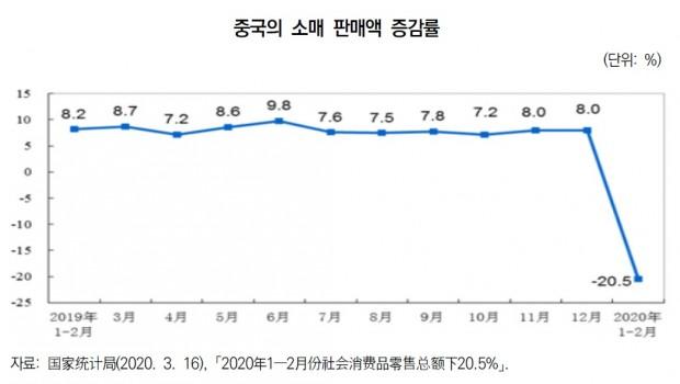 중국 소매 판매액 증감률.jpg