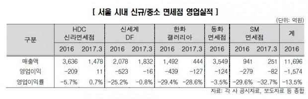 -서울시내 신규 중소 면세점 영업실적.jpg