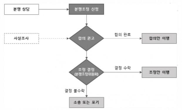 한국인터넷진흥원의 전자거래 분쟁조정절차.png