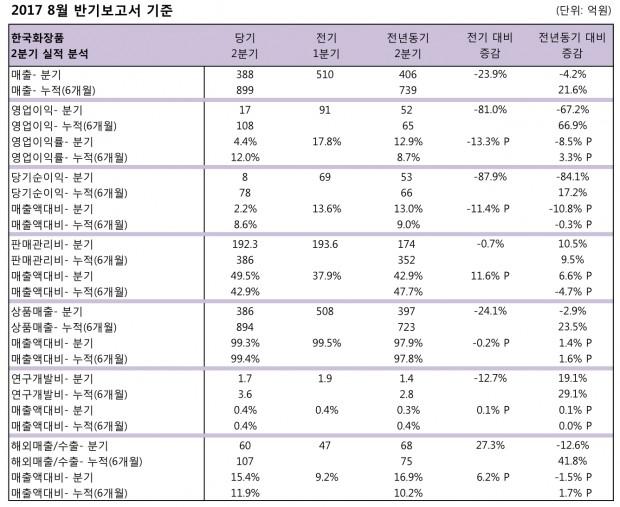 한국화장품 2017 2Q  20170904-1.jpg